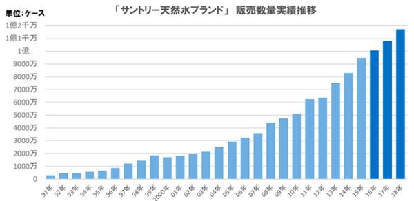 サントリ―天然水ブランド販売数量実績推移