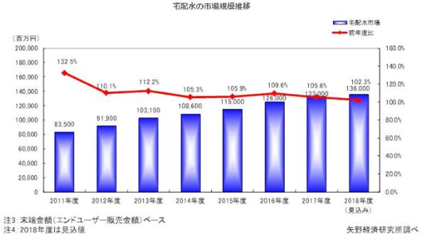 宅配市場規模推移