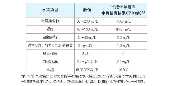 東京都水道局のおいしい水の要件